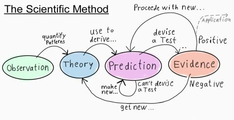 طرح نظریات جدید: علم یا شبه علم